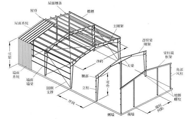 钢结构厂房在全球范围内,特别是在发达国家和地区钢结构建筑工程领域中得到更合理、广泛的应用。钢结构厂房可广泛应用于工业厂房,净化车间,仓储库房,超市,会馆展厅。 钢结构灵活巧妙,钢结构厂房采用钢板和热扎、冷弯或焊接型材通过连接件连接而成的能承受和传递荷载的国际流行的门式钢架轻钢结构体系形式。  钢结构厂房结构主要分五部分:   1、基础预埋件,(能稳定钢结构厂房结构)   2、柱子,采用H型钢,工字钢,圆管或者C型钢(两根C型钢对接)   3、梁,采用C型钢和H型钢。   4、檩条,通常采用C型钢,槽钢。